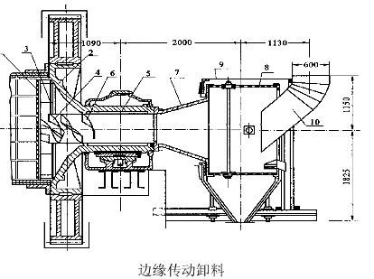 球磨机的排料形式及排料部常见结构-河南吉宏机械
