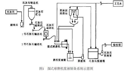 湿式球磨机:湿法脱硫石灰石制浆的工艺流程