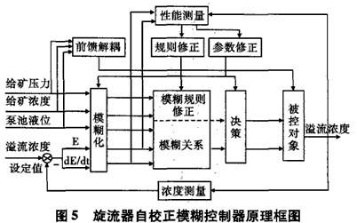 球磨机系统控制的原理-球磨机